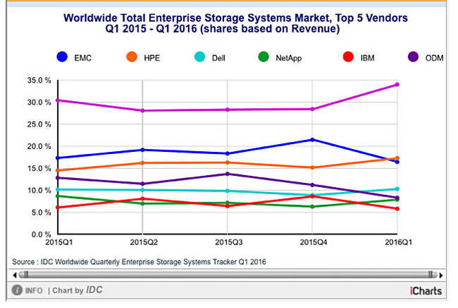 IDC_Total_Ent_storage_June_2016 Chart