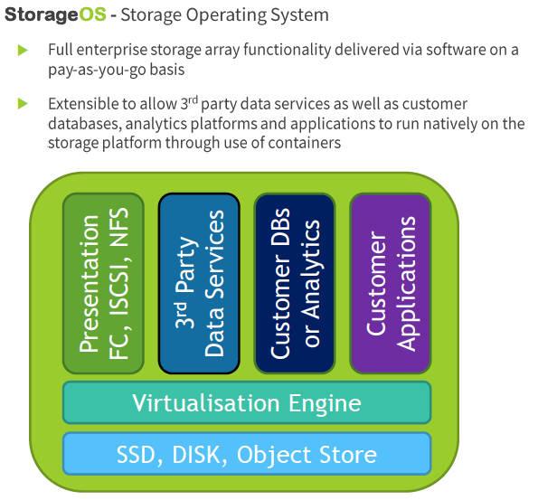 StorageOS_schematic