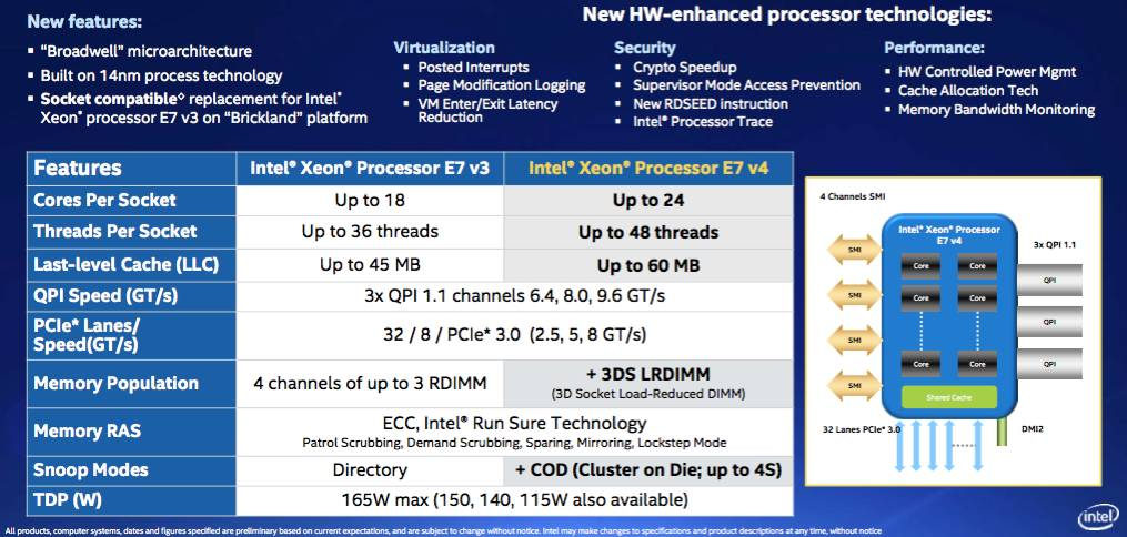 Released: Intel Xeon E7 Broadwell-EX