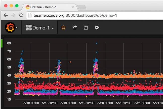 Picture this: Live 'net congestion maps for sysadmins • The