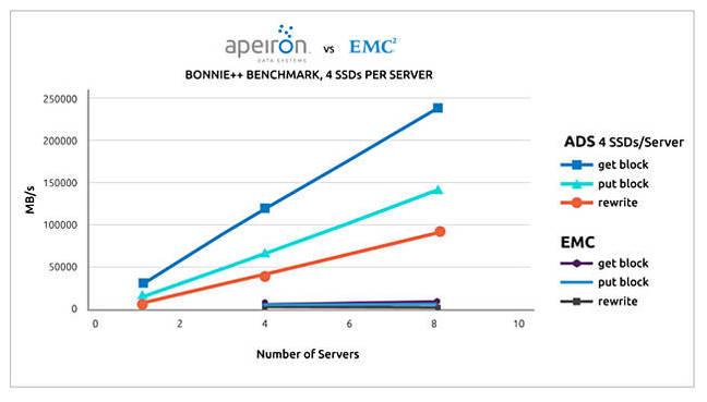 Apeiron_Splunk_vs_EMC
