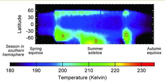 Seasonal Temperature Pattern Indicating Martian Dust Storms