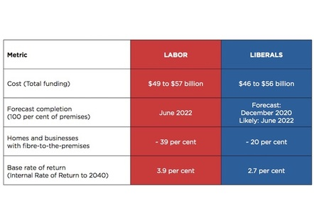 ALP NBN policy outline