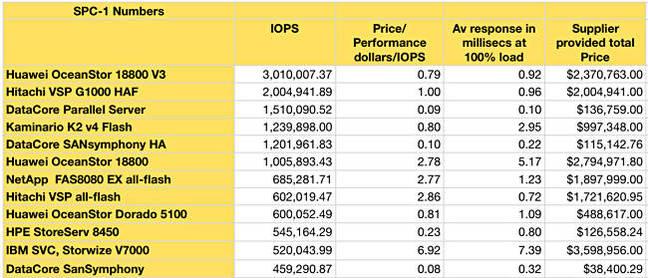 Top_SPC_1_numbers_June_2016