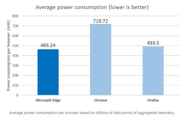 Actual Edge usage stats