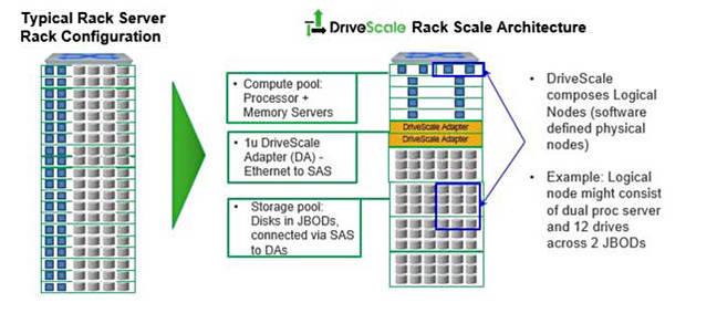 DriveScale_diagram