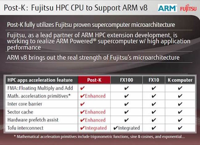 Fujitsu picks 64-bit ARM for Japan's monster 1,000-PFLOPS super