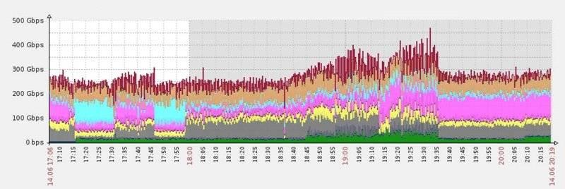 DDoS burst
