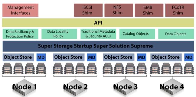 Generic Storage Startup Product Diagram