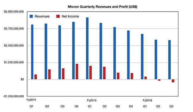 Micron_Q3_fy2016_results