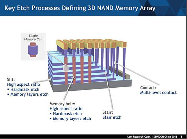 Etch A Stretch 3d Nand Layer Cake Flop Leads To String