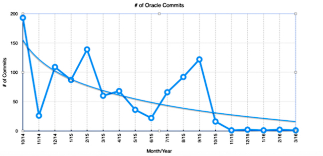 Oracle says it is 'committed' to Java EE 8 – amid claims it
