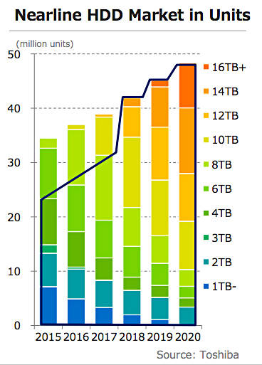 Toshiba_Nearline_HDD_market_view