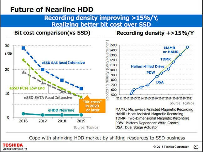 Toshiba_Nearline_HDD_technology_view