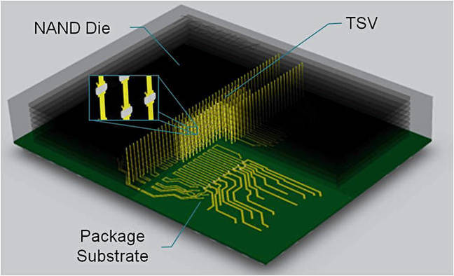 Toshiba_TSV_scheme