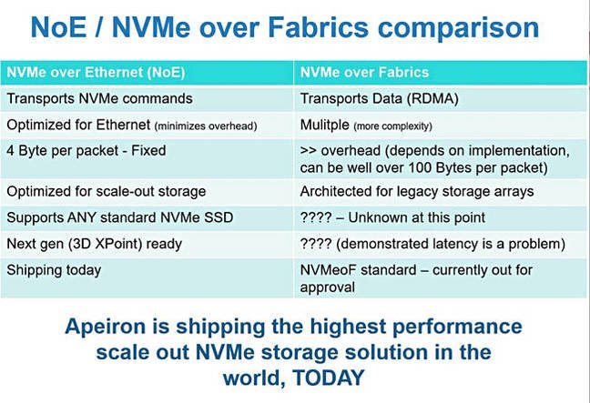 Apeiron_NOE_vs_NVMeF
