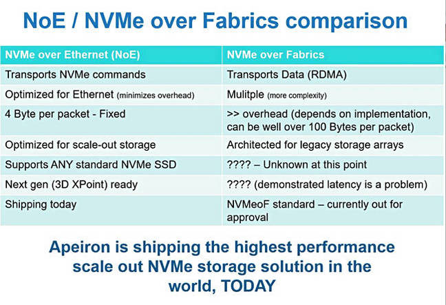 Apeiron claims NVMe fabric speed without NVMe over fabrics