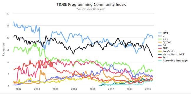 TIOBE's languages index