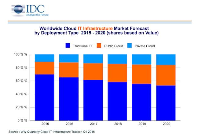 IDC Cloud Infrastructure Forecast