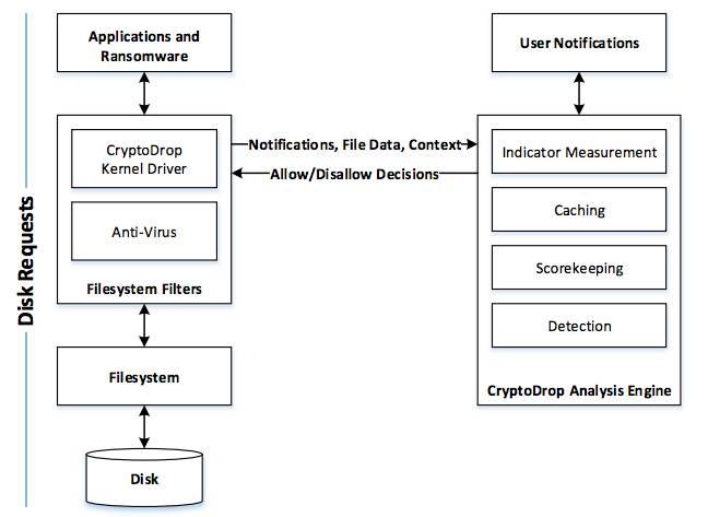 Crypto Drop architecture