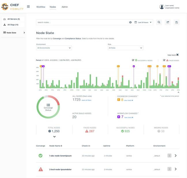 The Chef Automate dashboard