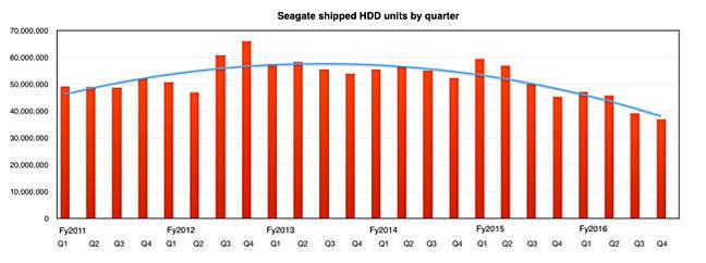Seagate_shipped_HDDs_By_quarter