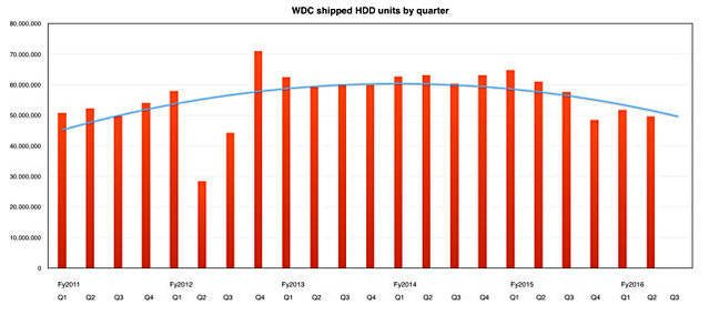 WDC_shipped_HDDs_By_quarter