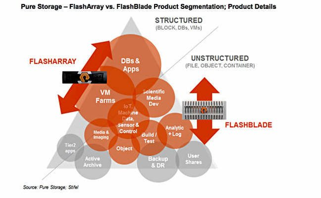 FlashBlade_market_segments