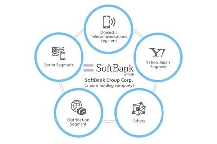 Softbank_structure