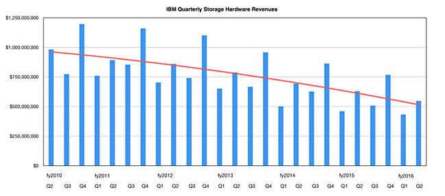 IBM_quarterly_storage_HW_revenues_to_Q2cy2016