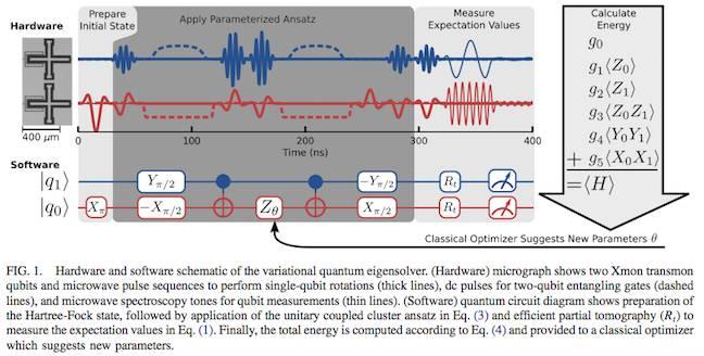 Google Quantum computer - schematic