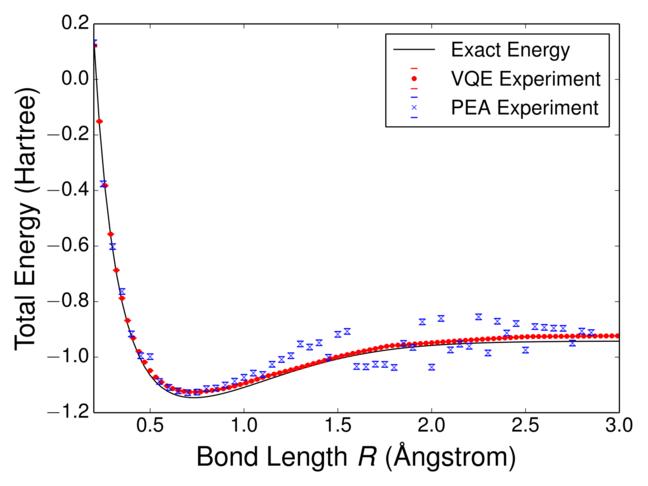 Hydrogen molecule VQE calculation