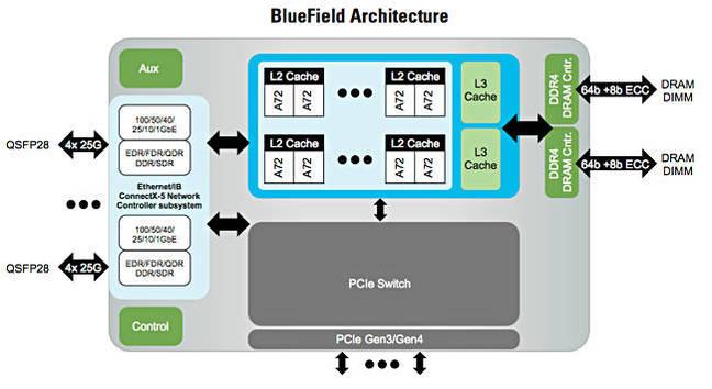BlueField_Architecture
