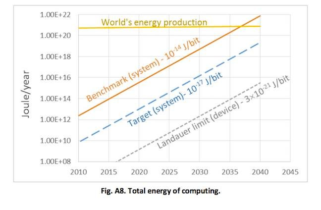 By 2040, computers will need more electricity than the world can generate