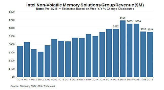 Intel_NVM_quarterly_revenues