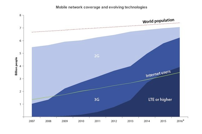 Mobile broadband now cheaper than wired, for 95 per cent of humanity