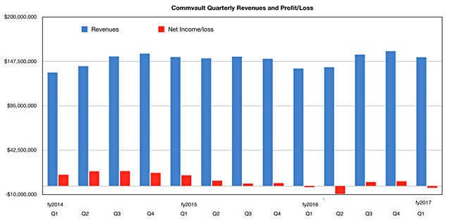 Commvault_Q1fy2017_quarterly_results