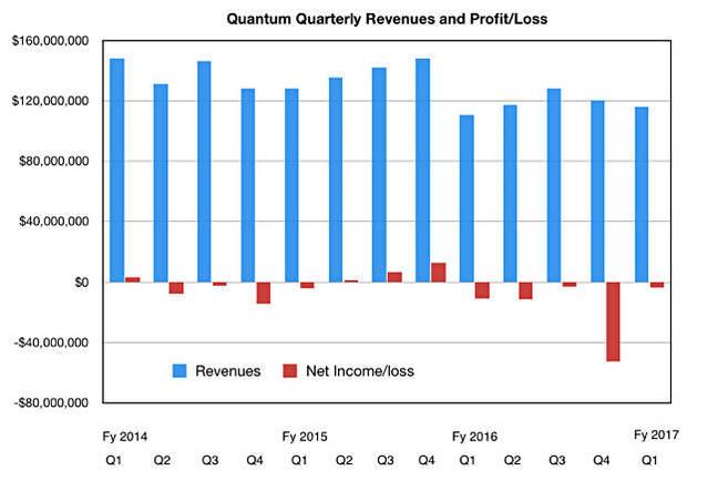 Quantum_Q1fy17