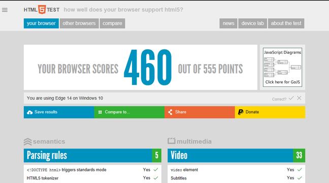 The new Edge scores well in HTML5 standards tests