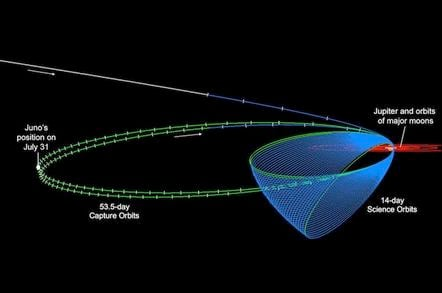 Juno's planned orbits. Credit: NASA/JPL-Caltech