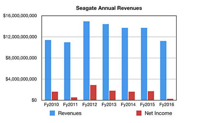 Seagate_annual_revs_to_fy2916