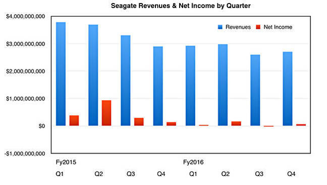 Seagate_quarterly_revs_to_fy2916