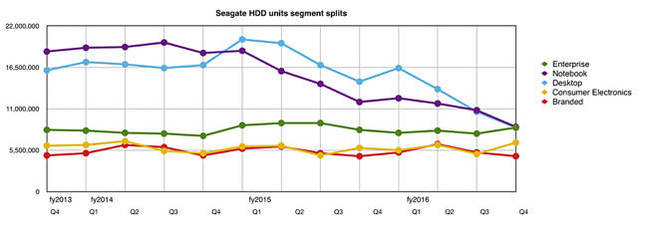Seagate_units_to_Q4fy2916_650