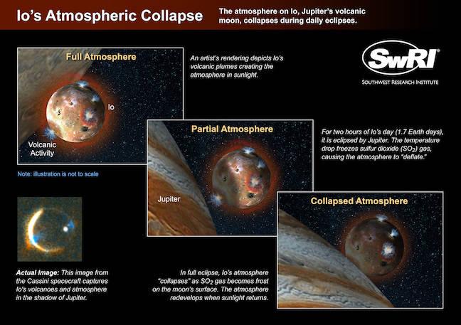 Io's atmosphere collapsing