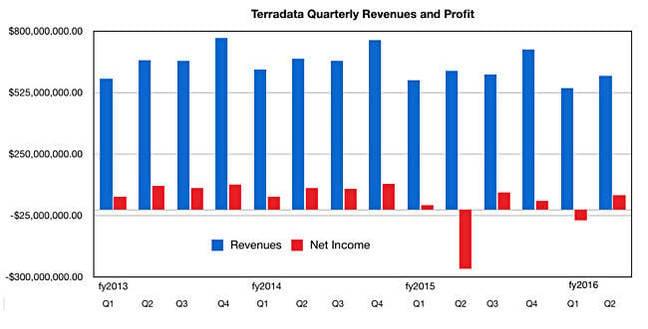 Teradata_revenues_to_Q2cy2016