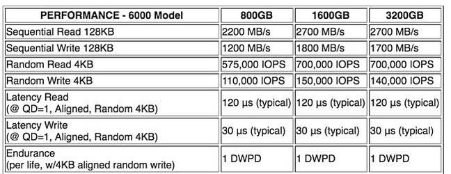 Toshiba_ZD6000_Performance_table