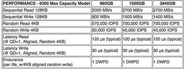 Toshiba_ZD6300_Max_Capacity_Performance_table
