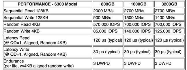 Toshiba_ZD6300_Performance_table