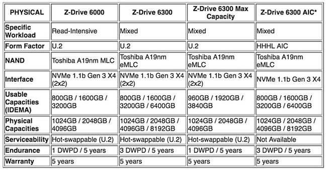 Toshiba_ZD_Drive_overall_table