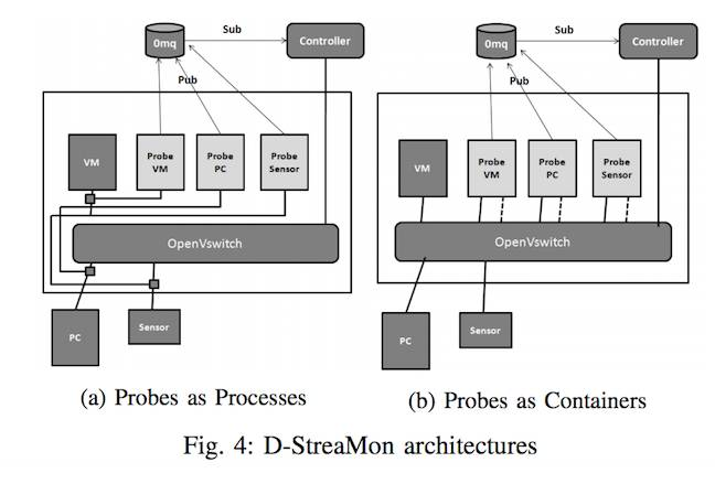 D-Streamon architecture